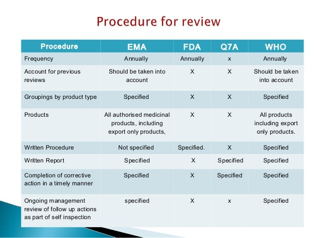 annual product quality review ppt